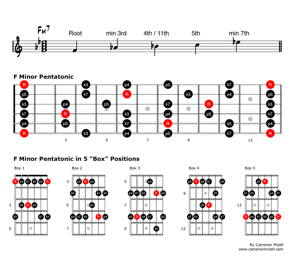 Pentatonic Scale Guitar Pdf
