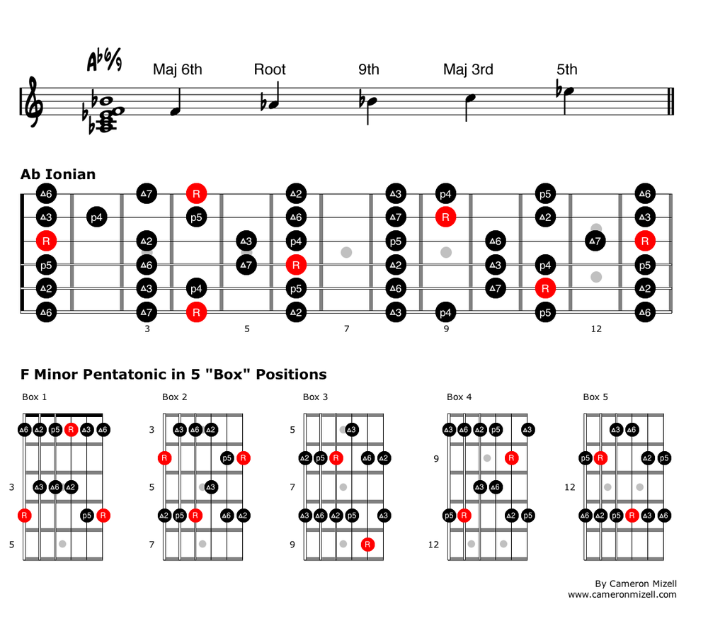 Use What You Know Creative Applications For Minor Pentatonic Scales