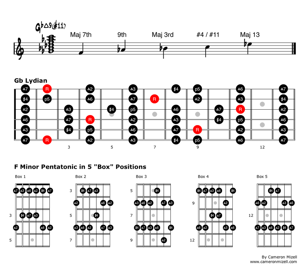 Use what you know creative applications for minor pentatonic here is an example of an f minor pentatonic being played over an gbmaj911 chord just for fun i played the exact same melody as i did over the fm7 hexwebz Choice Image