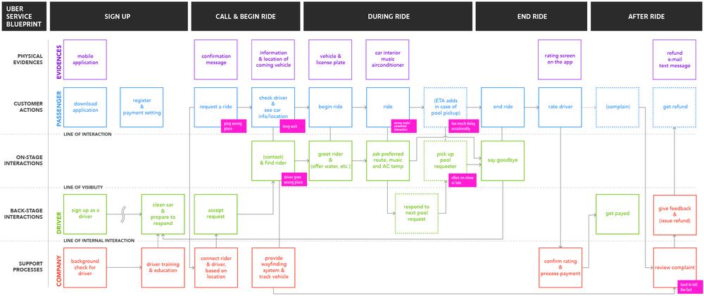 Driverless rideshare dohyung kim service blueprint malvernweather Choice Image