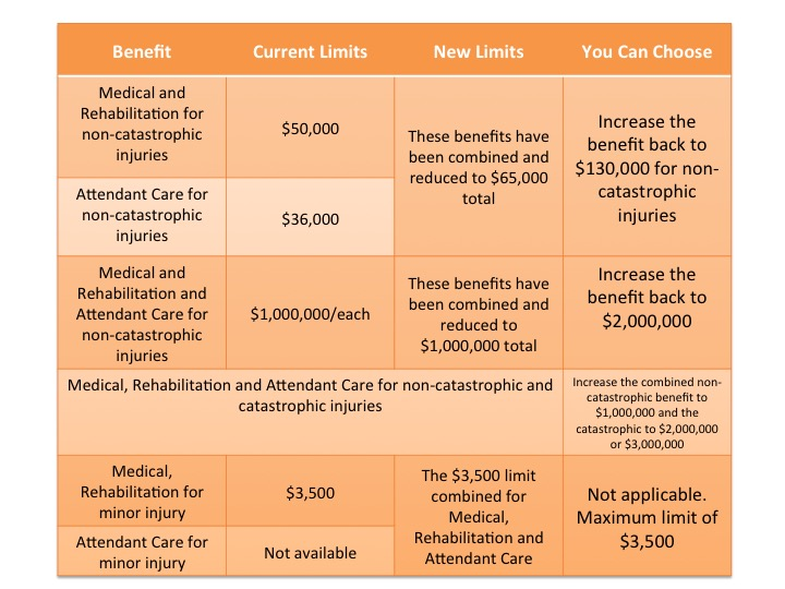 Please Note: This table outlines only some of the defined benefit amounts. For more detailed information please contact your insurance broker.