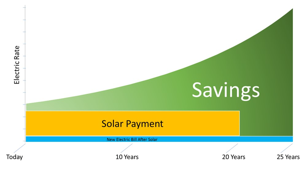 20-YEAR, $0-DOWN SOLAR LOAN EXAMPLE