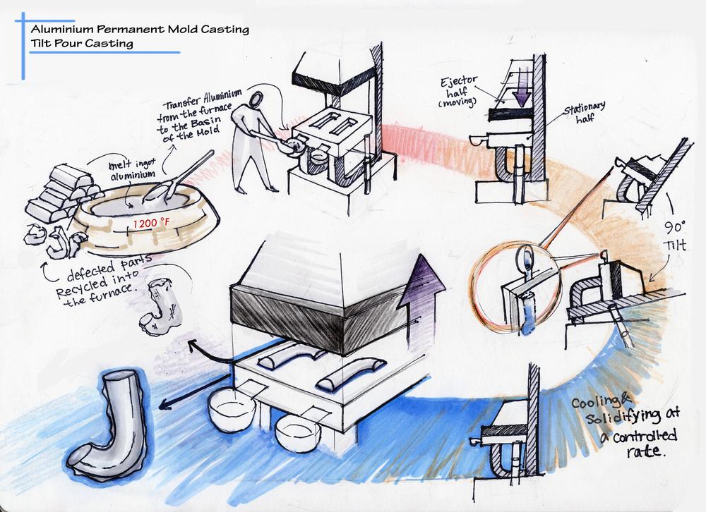 Pour casting process visualization