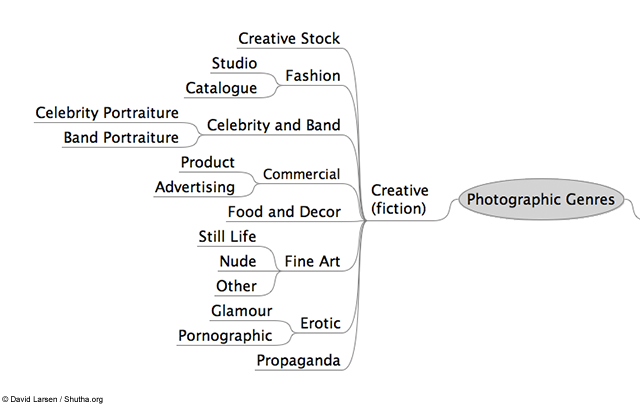 genres of photography 2