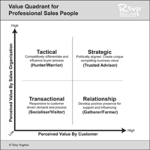 value quadrant for sales people rsvp selling