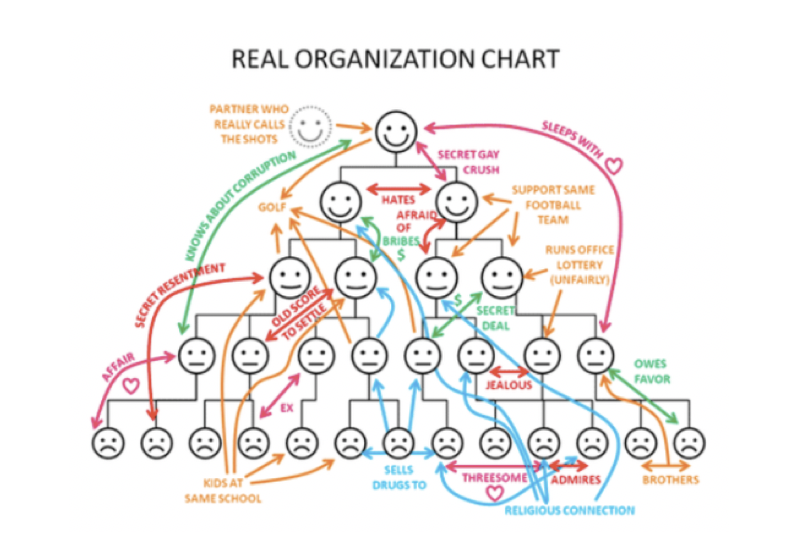 sales training tony hughes org chart.png