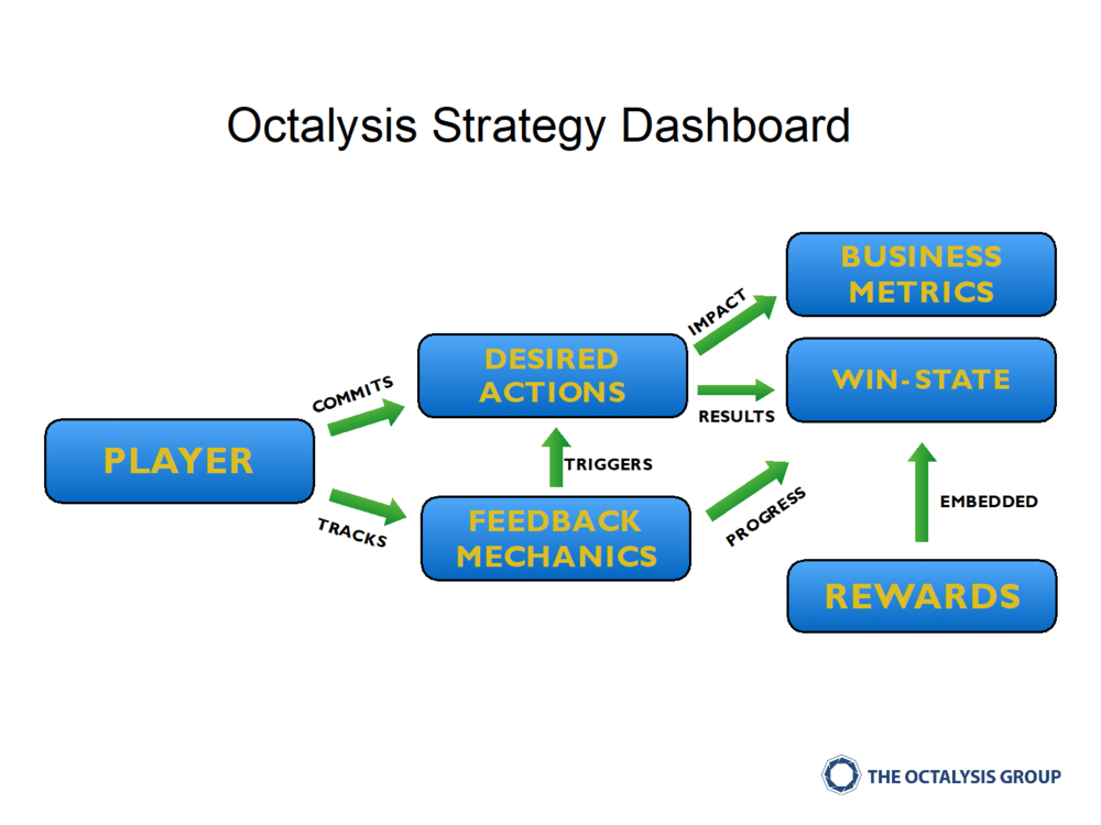 Octalysis Strategy Dashboard
