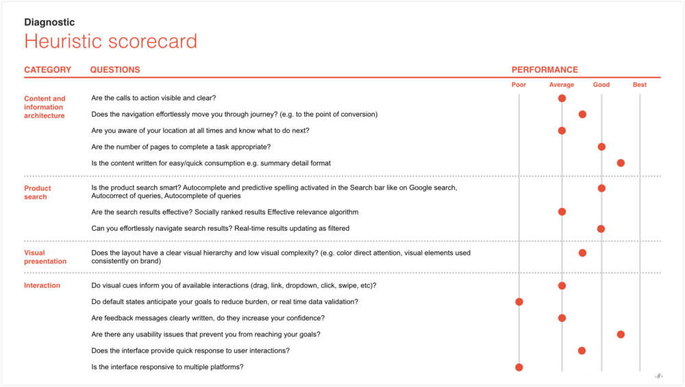 design-audits_heuristic-scorecard.png