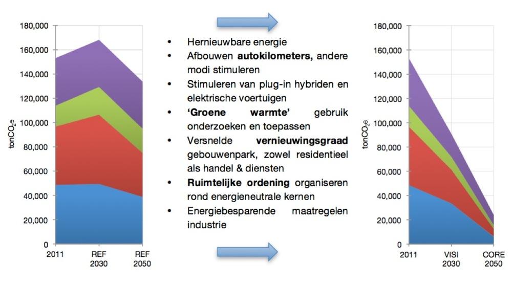 Vilvoorde CO2