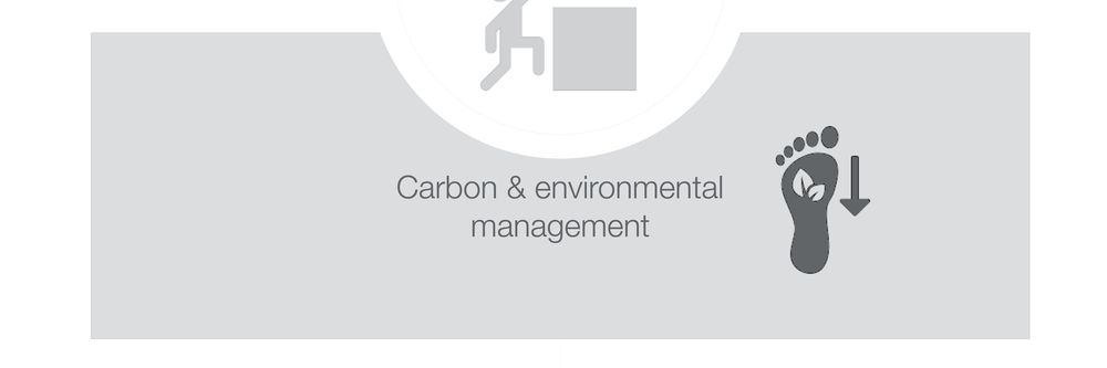 Carbon footprint & LCA