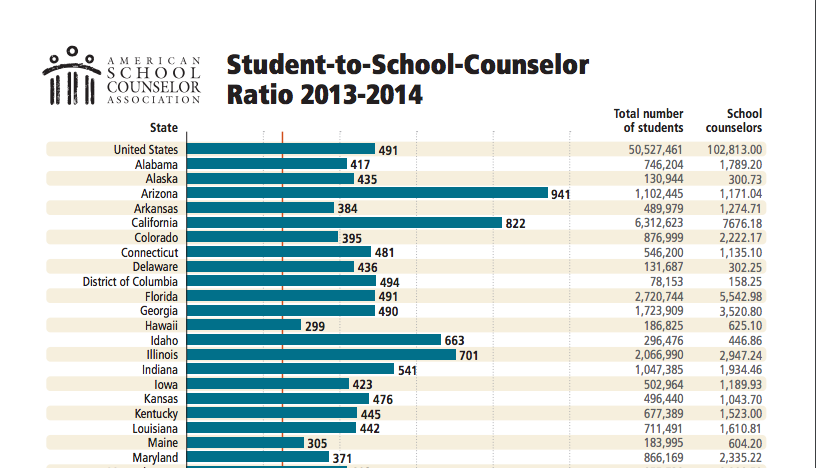 Student-to-School-Counselor Ratio 2013-2014 [Chart]. (2015). In School Counselors. Retrieved March 22, 2017, from https://www.schoolcounselor.org/asca/media/asca/home/Ratios13-14.pdf