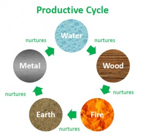 productive-cycle1-300x282.jpg