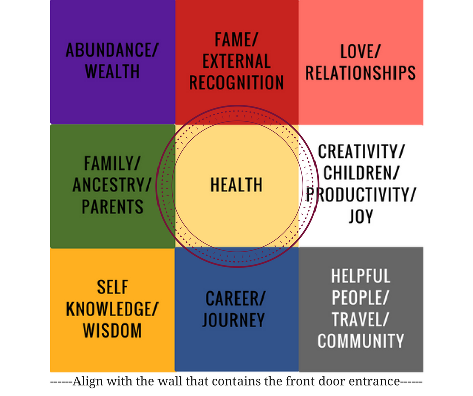 Health Area Bagua Guide.png