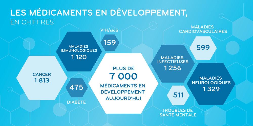 Medicines-in-Development-FR.jpg