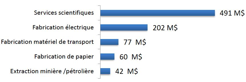 Source : Valeur économique de la chaîne d'innovation en SVTS, KPMG-SECOR, novembre 2013