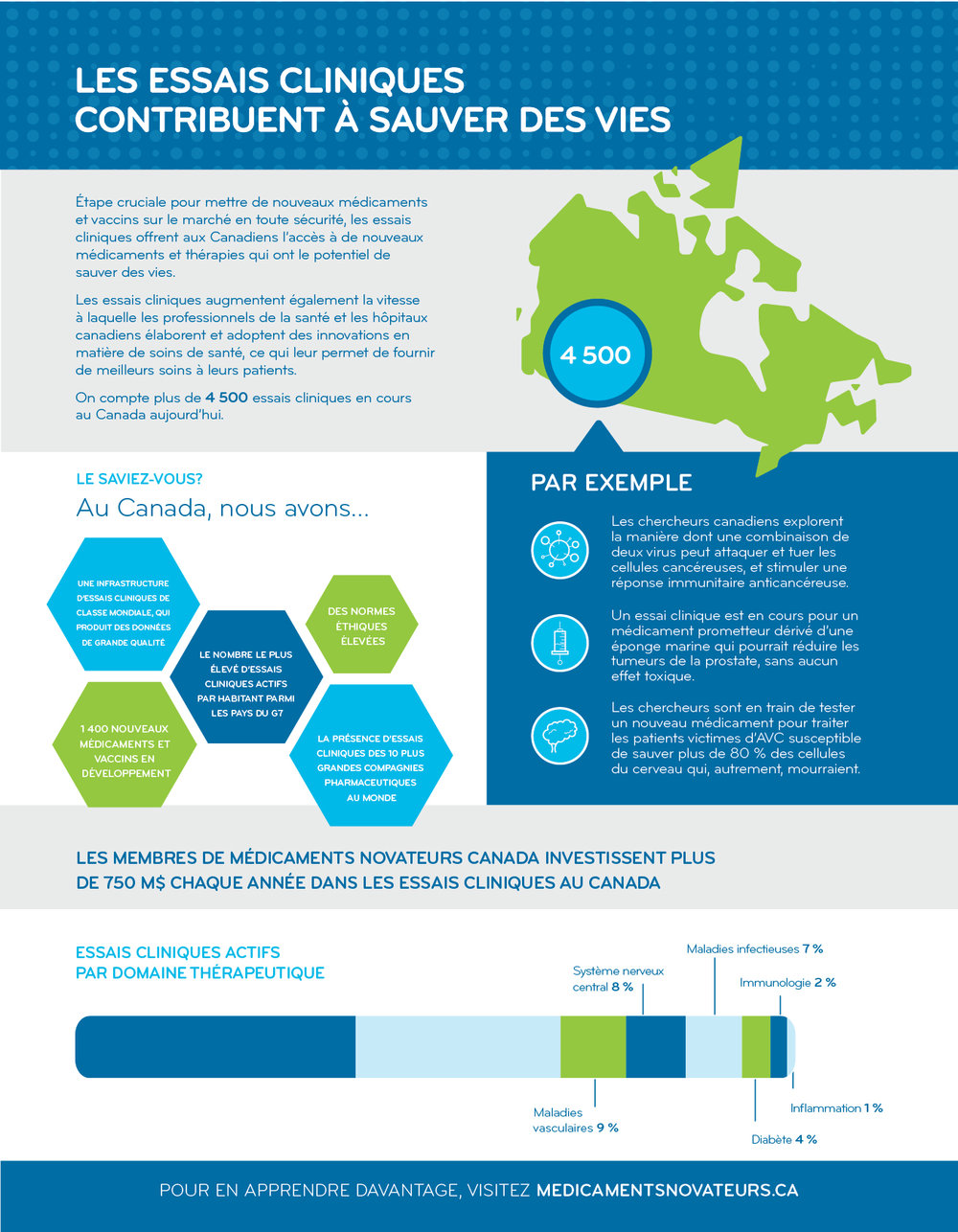 http://innovativemedicines.ca/fr/resources/infographics/