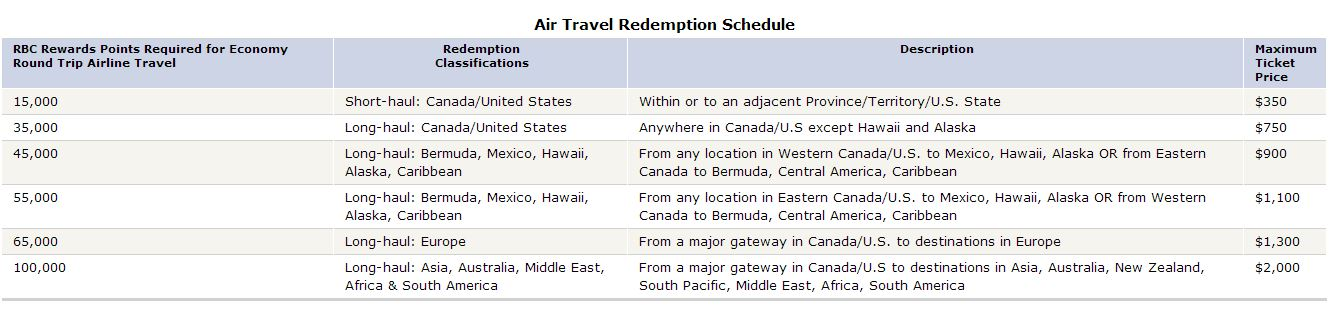 RBC Avion Travel Rewards Redemption Schedule