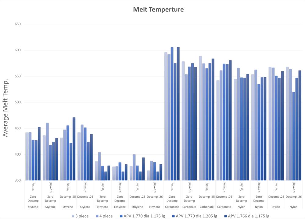 R. Dray APV valves had lower average melt temperature in 14 of 16 runs.