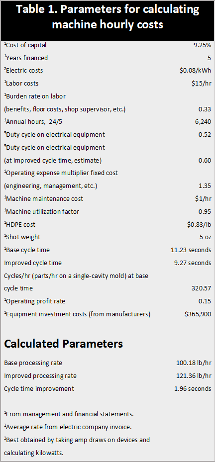 When determining the hourly cost of a molding machine, use machine data and financial statements to obtain the parameters above.