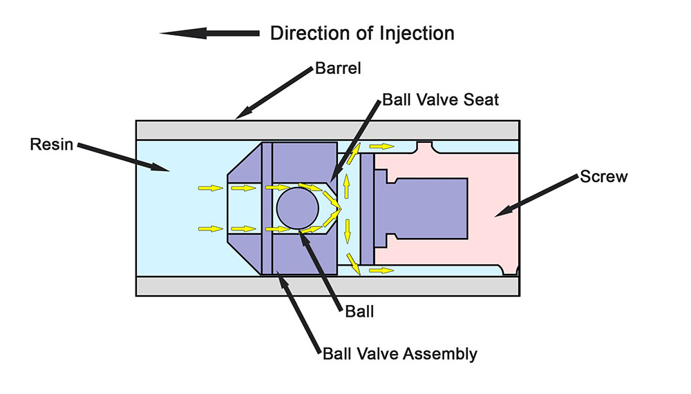 Fig. 1      Yellow arrows display leakage during injection as ball valve closes