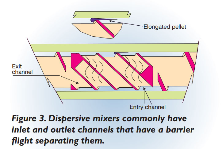 Figure 3 mixing section of feedscrew
