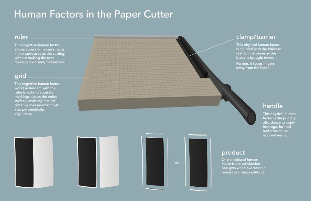 human factors in paper cutter.png