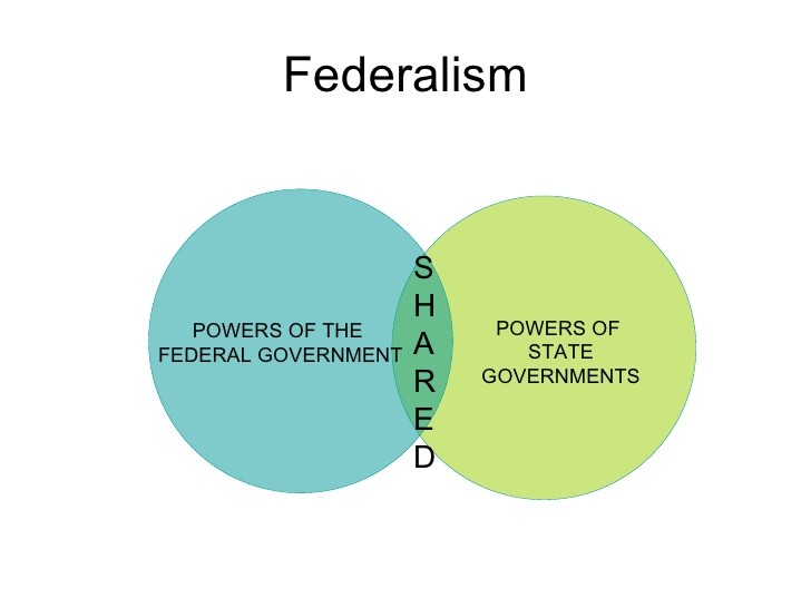 Federalism_Graphic.jpg