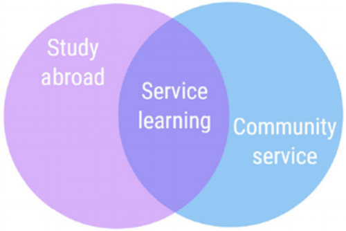 A simple representation of the ISL concept from West Chester University.