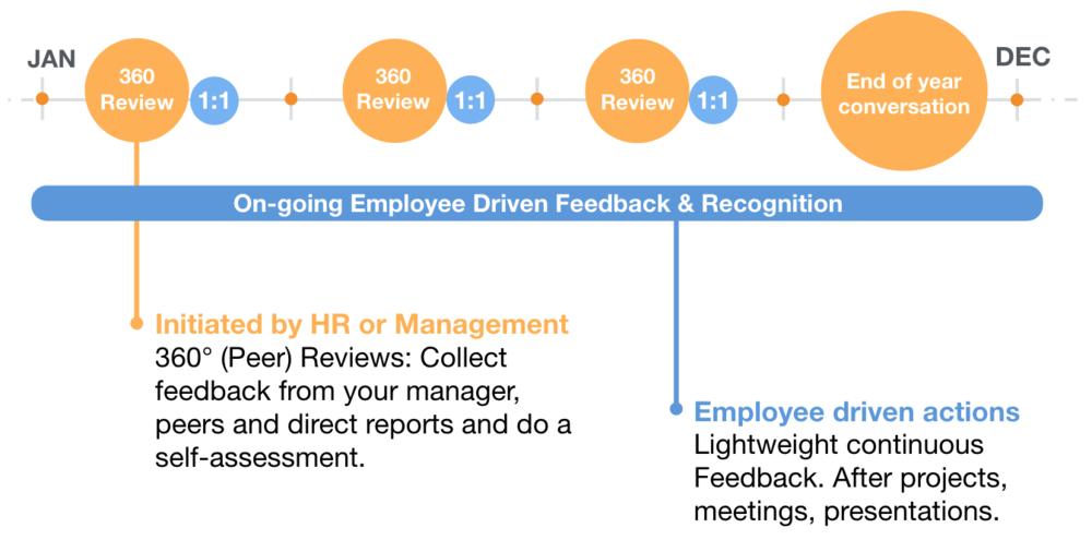 performance-management-process