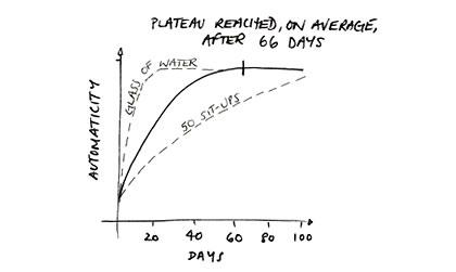 habit_graph2.jpg