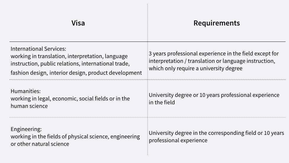Source: http://www.juridique.jp/immigration.html#workvisa