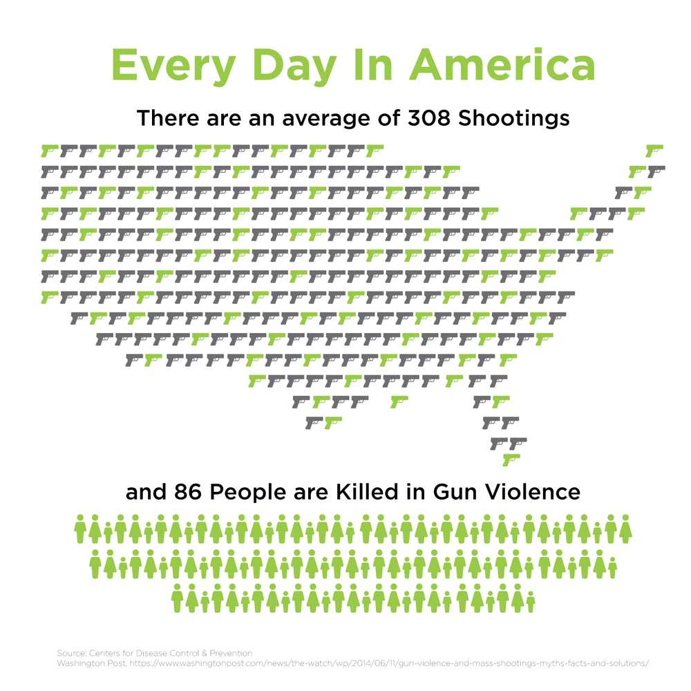 Every day in America an average of 86 people are killed in gun violence