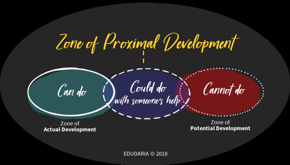 Zone of Proximal Development_Edudaria_c2018
