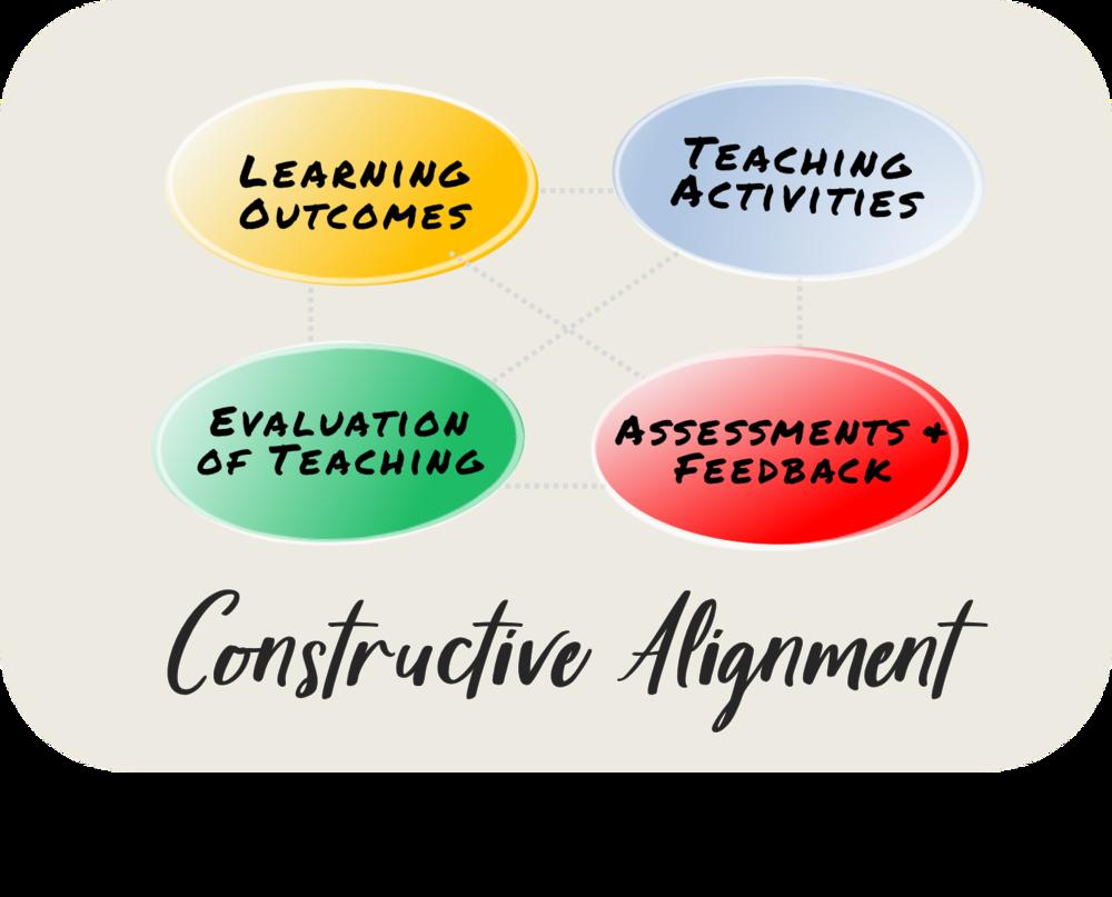 ConstructiveAlignment_c_2019_Edudaria.png