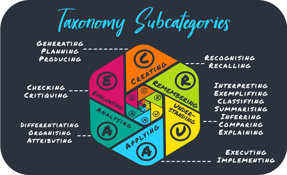 Bloom_Subcategories_c2019_Edudaria.png