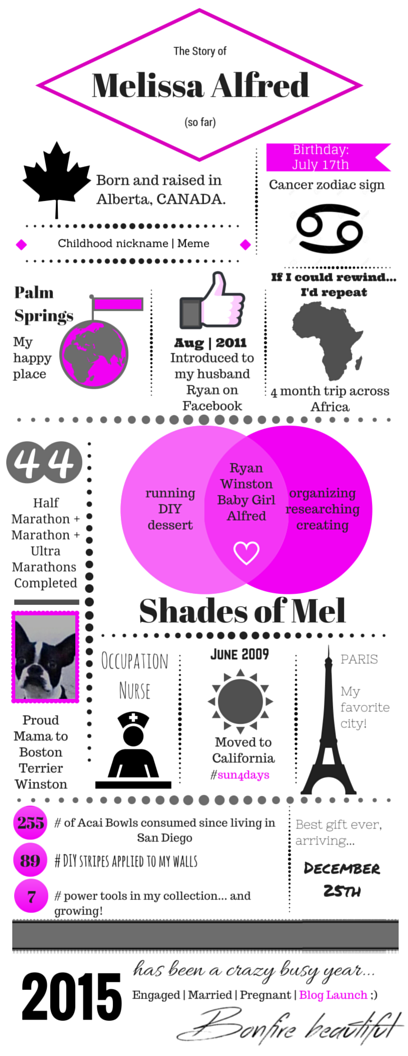 AboutMel.infographic