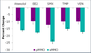 Pharmaceutical loss in the pMMO and sMMO enriched cultures. Percent change isrelative to abiotic controls (control with copper for pMMO culture and control without copper for sMMO culture) and normalized to biomass concentration (VSS) change over the week long experiment. Error bars represent standard error of the mean.