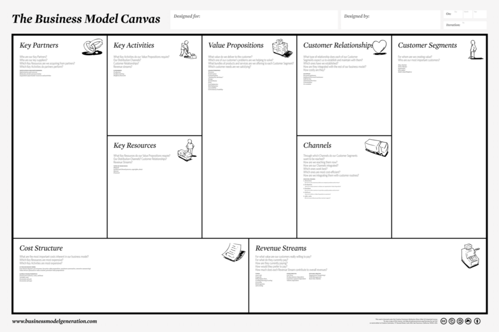 Lean business model canvas elizabeth long lingophd check out the 2 minute overview video and the lean business model canvas cheaphphosting Images