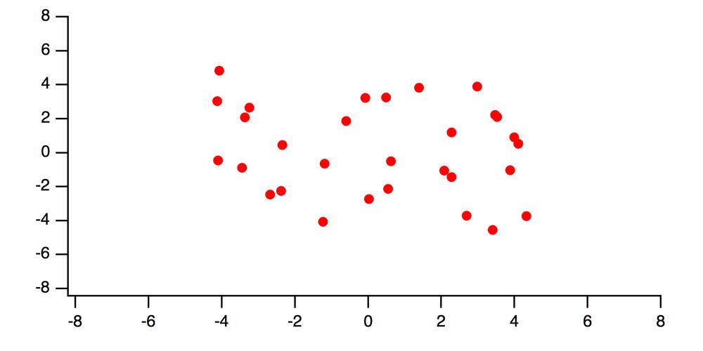 Figure 1: a scatter plot of ywave vs xwave.
