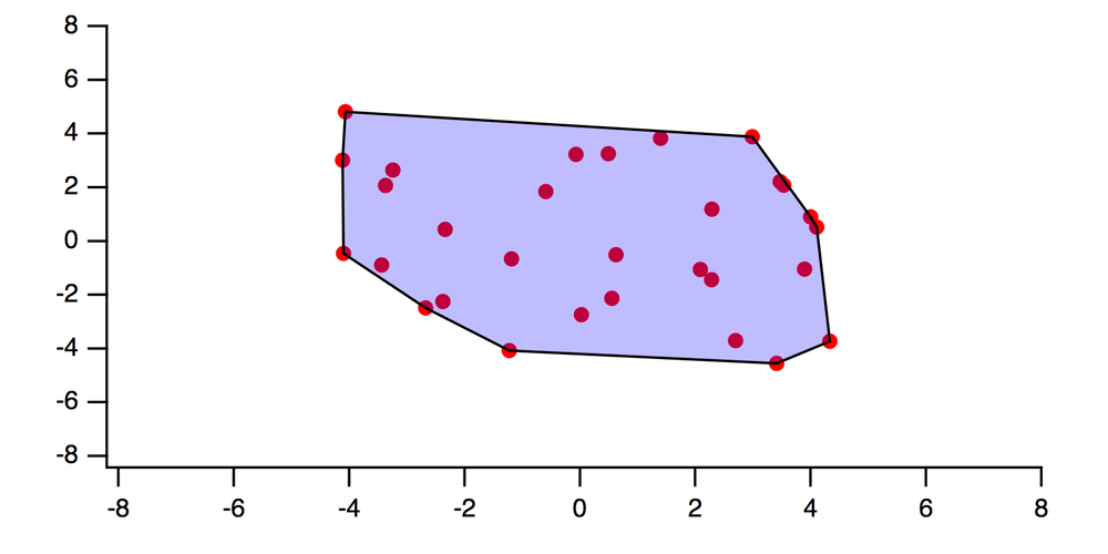 Figure 2:  the convex hull for the scatter set.  A line segment connecting any two points in the set lies completely inside the shaded region.