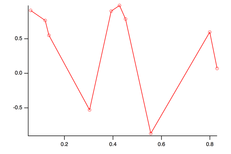 Figure 4:  The linear approximation obtained by connecting the nearest points by straight lines.