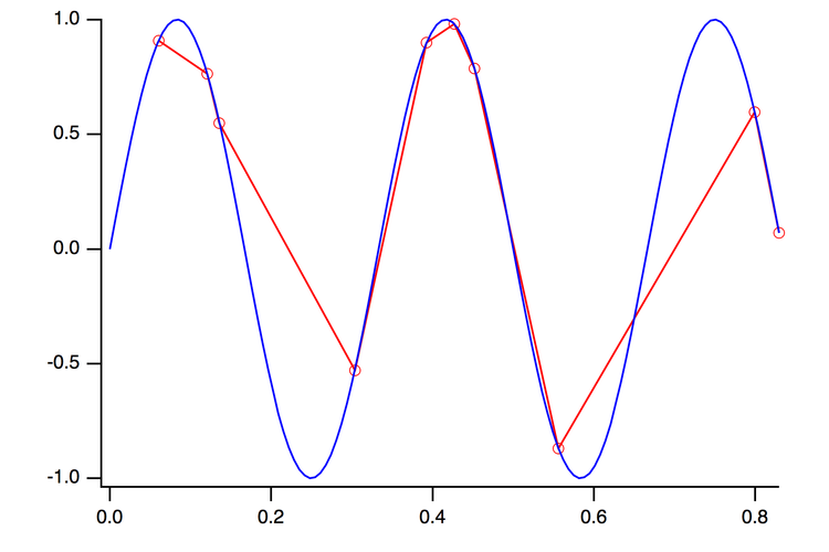Figure 5:  The linear approximation and the original data.
