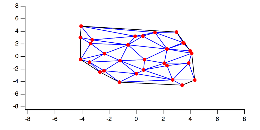 Figure 6:  Delaunay triangulation of the scatter data set in the XY plane.  The triangulation depends only on the the X and Y coordinates.