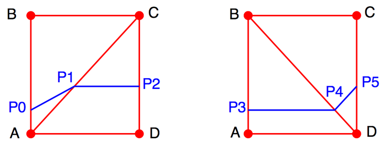 Figure 5:  Two contour traces for the value 1.2 shown in blue. The exterior intersection points {p0, p3} and {p2, p5} respectively are identical.