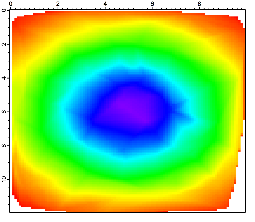 Figure 4: 3D interpolation of scatter data.
