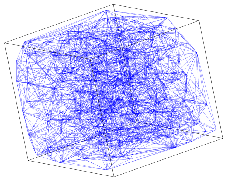 Figure 5:  The tetrahedral decomposition of scatter data. Here the density of points (500) makes it difficult to observe interior details but the absence of data from the corners is evident.