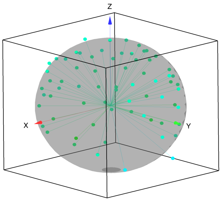 Figure 1: Initial electrode positions relative to the surface of a sphere.