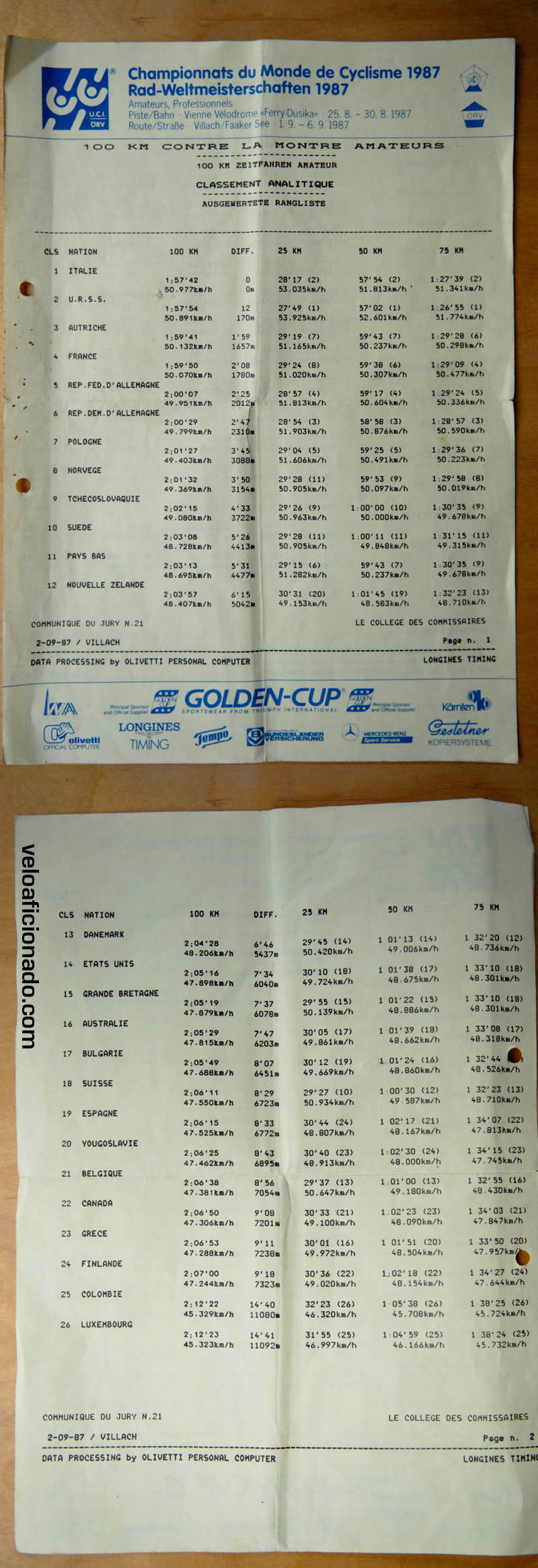 1987 UCI world cycling championships time sheet for the 100km teams time trial event