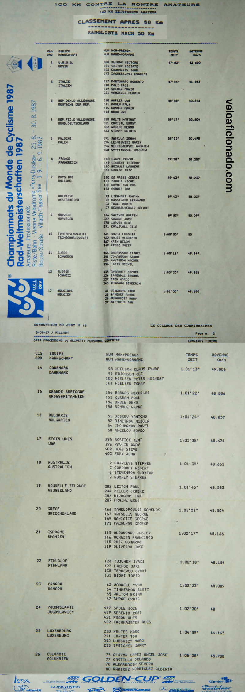 1987 UCI world cycling championships timing sheet at the 50 km halfway point for the 100 km teams time trial.