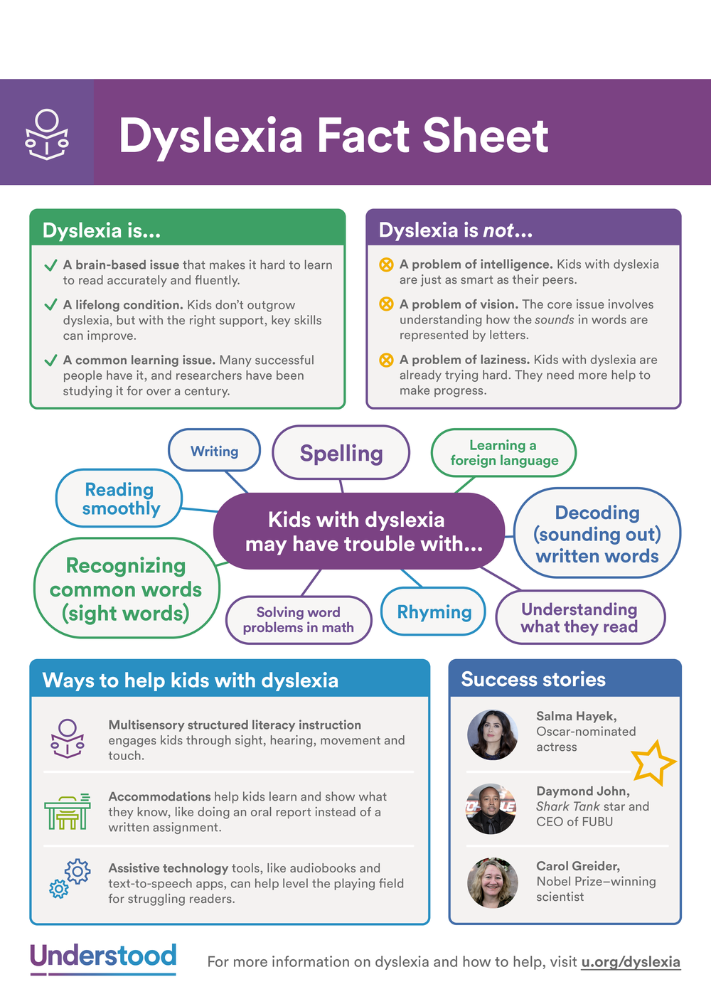 Dyslexia-Fact-Sheet_Eng 2018.png